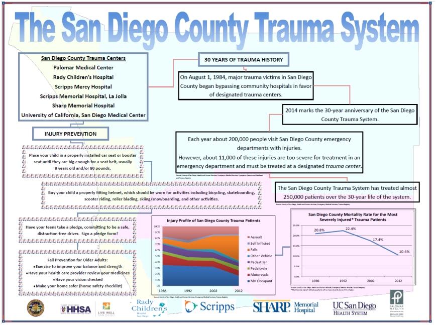 trauma system