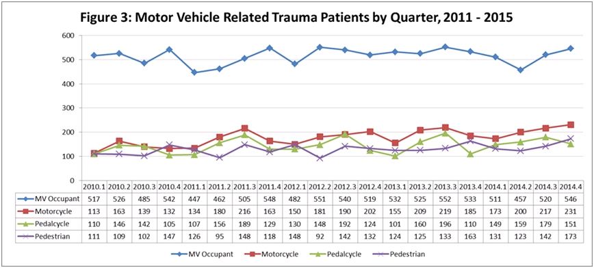 Motor Vehicle Related Trauma Patients by Quarter, 2011-2015